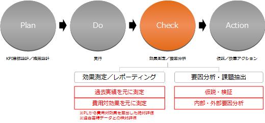 KPI目標設計/施策設計 → 実行 → 効果測定/要因分析 → 仮説/改善アクション